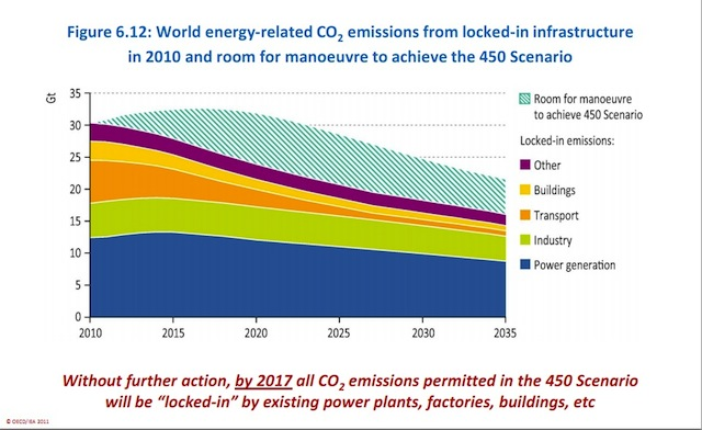 Credit: World Energy Outlook/Int'l. Energy Agency