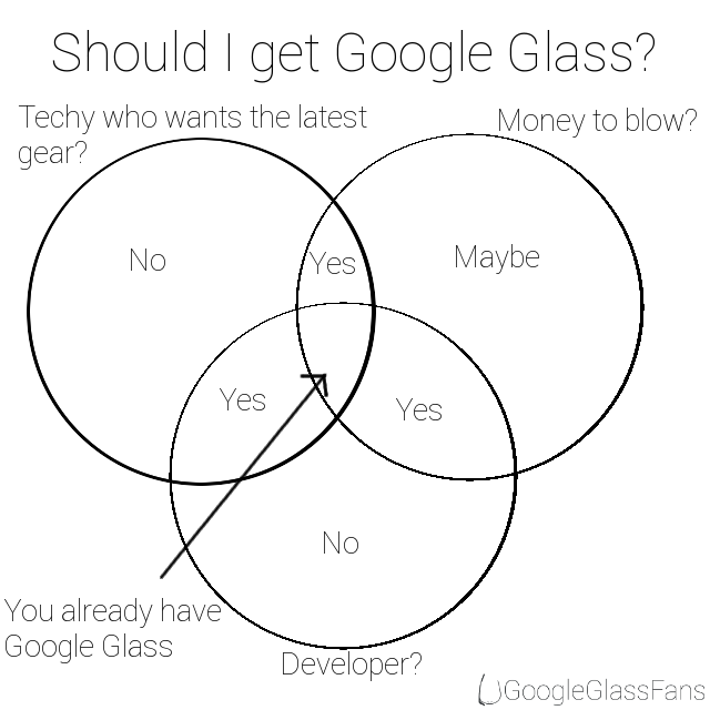 should i get a google glass